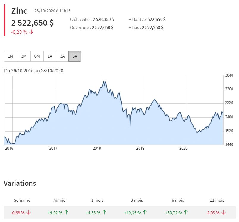 prix du zinc